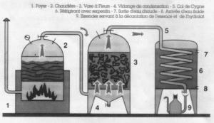 La distillation chez Intimu